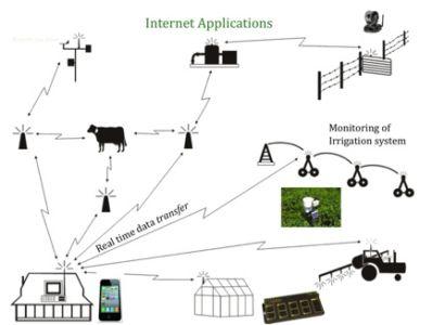 application internet - Farmstead of the future - Universite de Georgie - Usa