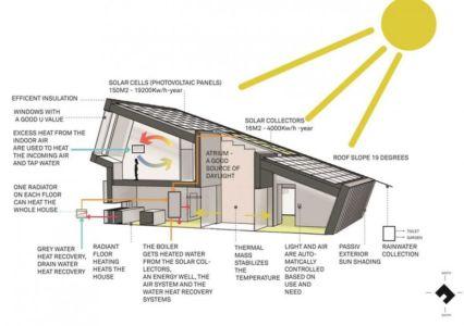 diagramme - ZEB Pilot House par Snøhetta - Larvik, Norvège