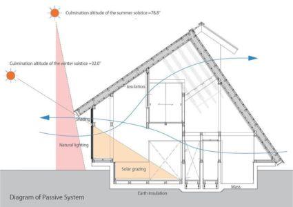 plan 2D inclinaison solaire - Passive-House par Kikuma Watanabe - Kasugoaka, Japon