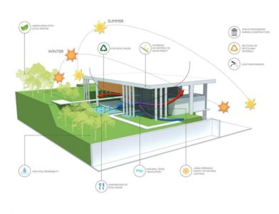 plan 3D site1 - Botucatu-House par FGMF Arquitetos - Botucatu, Brésil