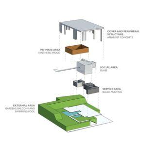 plan 3D site2 - Botucatu-House par FGMF Arquitetos - Botucatu, Brésil