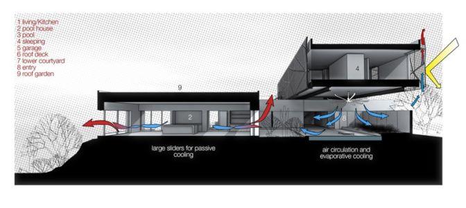 plan 3D ventilation - Tresarca House par assemblageSTUDIO - Las Vegas, Nevada, Usa