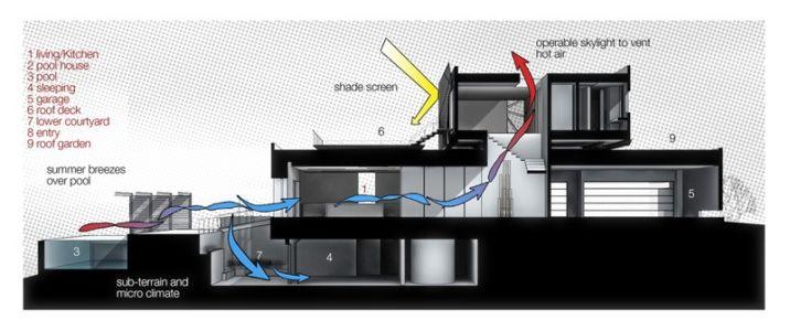 plan conception - Tresarca House par assemblageSTUDIO - Las Vegas, Nevada, Usa