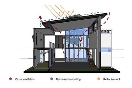 principe ventilation naturelle - Casa incubo par Maria Jose Trejos- Costa Rica