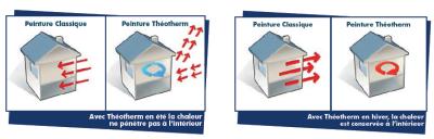 Theotherm : amélioration du confort thermique